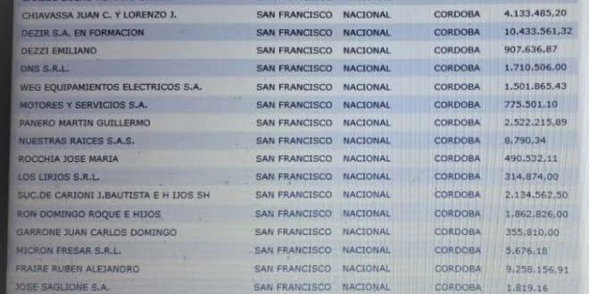 La empresa Vicentin tiene deudas por más de 75 millones en San Francisco